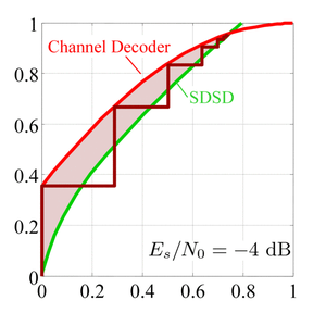 EXIT chart of iterative source-channel decoding